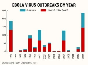 Ebola Virus Outbreaks by Year